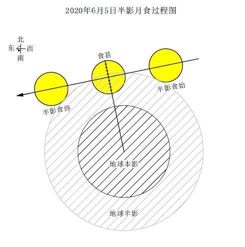 半影月食暗示图(紫台历算和天文参考系钻研团组供图)
