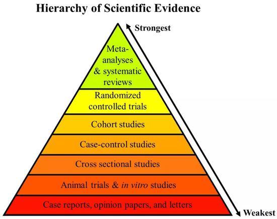 荟萃分析得到的证据,可信度比单项临床试验还高