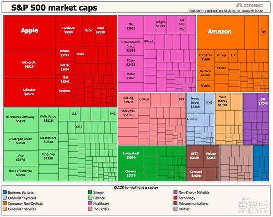 ▲截止至8月31日,��势��500指�抵���R�d�c其他公司股票的比�^(�碓矗�CNBC)