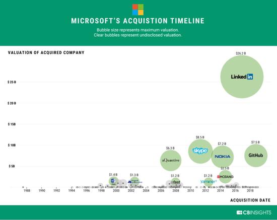 截至2018年末微软的大型收购案,图片来自于cbinsights