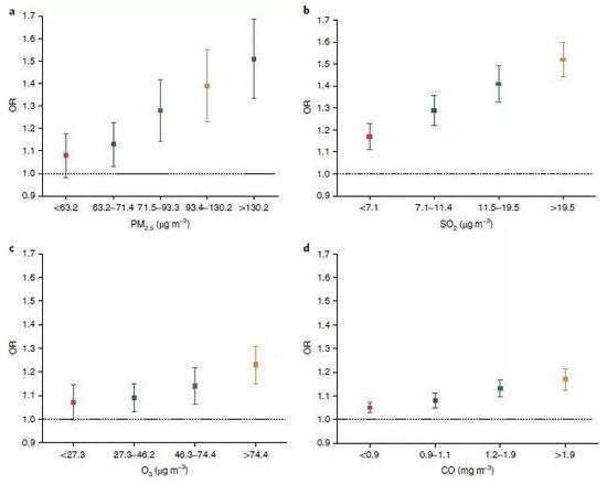 ▲逻辑回归分析显示,PM2.5、二氧化硫、臭氧和一氧化碳都是孕早期稽留流产的风险因素(图片来源:参考资料[1])