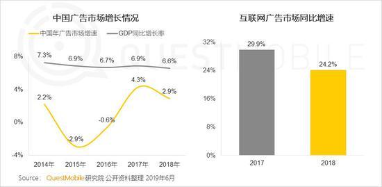 中国移动互联网2019半年大报告-CNMOAD 中文移动营销资讯 6