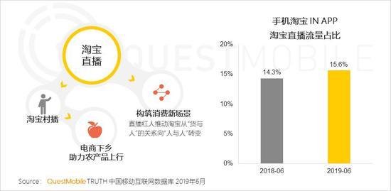 中国移动互联网2019半年大报告-CNMOAD 中文移动营销资讯 41