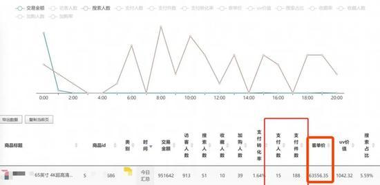 数据显示,6月18日当天,15位消费者购买了188台彩电图片来源:受访者供图