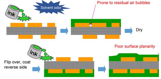 圖:用絕緣油墨進行絕緣處理的流程