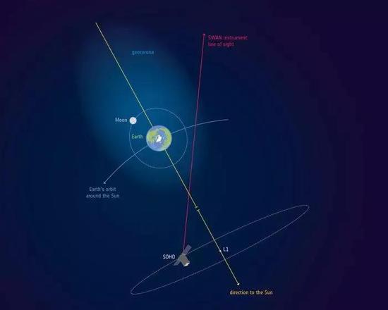 地冕观测示意图(未按比例绘制),图中地球周围的浅色区域为地冕。图片来源:ESA
