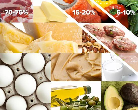 生酮饮食里脂肪占绝大多数,碳水则极低