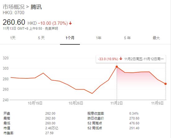 财报发布前夕遭投行下调目标价 腾讯股价十日跌超10%