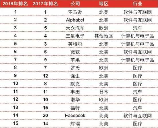 图1: 2018年全球企业研发排走榜前十五名