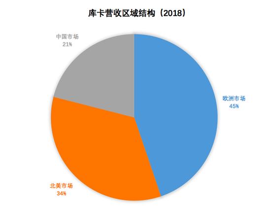 数据来源:库卡年报