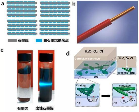 图4 白色石墨烯封装石墨烯示意图(a)和铜线的绝缘皮层图(b),改性石墨烯的高效分散(c)和超防腐机理图(d)。