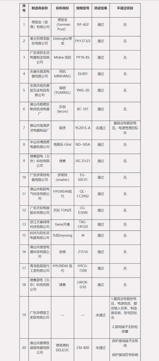 中消协评测智能炒菜机:3款未通过安全测试