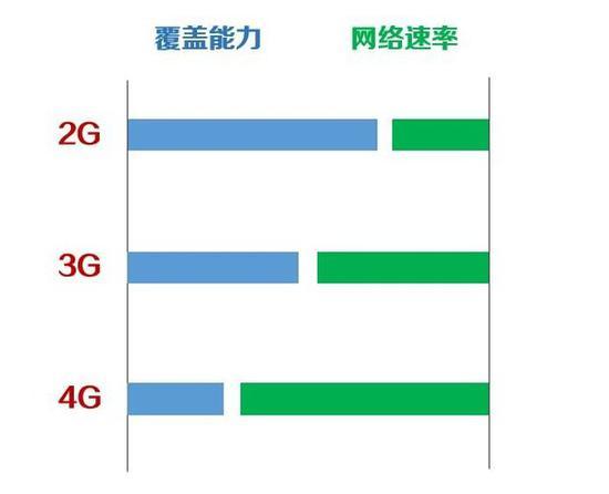 覆盖能力与网络速率对比