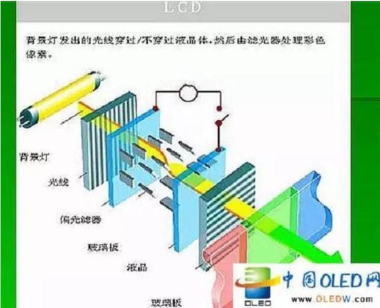 LCD屏幕原理解析,