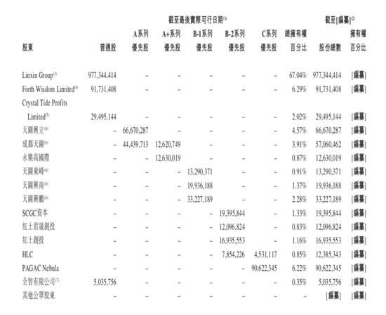 (来源:奈雪的茶招股书)