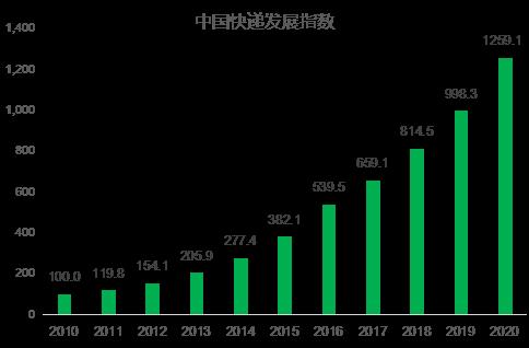 图1:2010-2020年中国快递发展指数