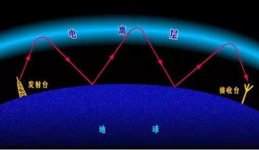 图2电离层逆射无线电波