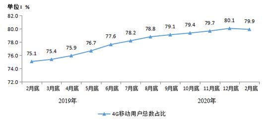 图2 2019年2月底-2020年2月底4G用户总数占比情况