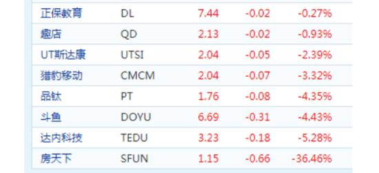 3月24日美股当天下跌的8只中概股▌