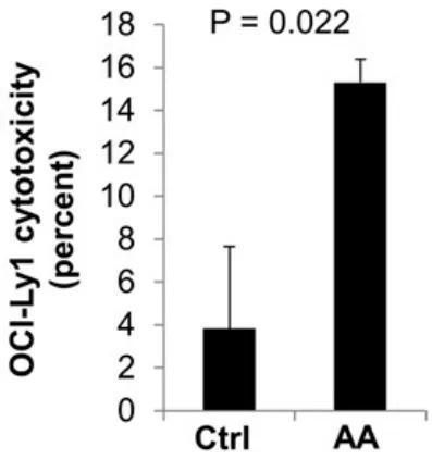 维生素C(ascorbic acid,AA)让T细胞的杀伤力添强了2.8倍