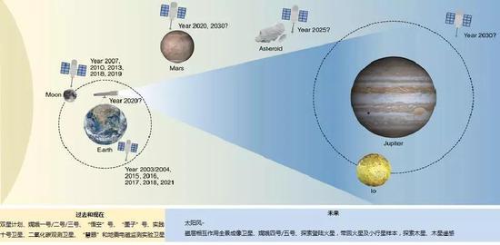 中国过去、现在和未来的太空任务及其目标。 来源: Earth, NASA; Jupiter, NASA/JPL/University of Arizona; Io, NASA/JPL/University of Arizona; Mars, NASA/JPL/Malin Space Science Systems; Asteroid, NASA/JPL; Moon, NASA。
