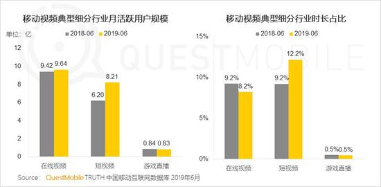 中国移动互联网2019半年大报告-CNMOAD 中文移动营销资讯 59