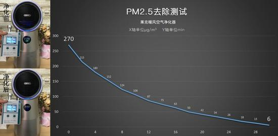 PM2.5往除测试