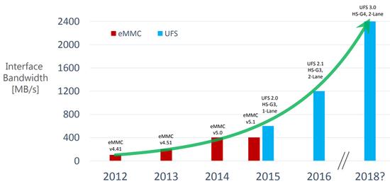 eMMC和UFS传输速度对比,图片来源:Micron