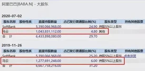 """继马化腾后马云也罕见套现430亿 黄峥更是""""送""""了1000亿"""