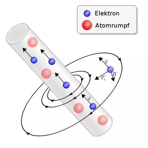 电流的磁效应,运动的电荷产生磁场其实就是相对论效应的体现,《论动体的电动力学》也正是爱因斯坦发表的第一篇关于狭义相对论的论文的题目