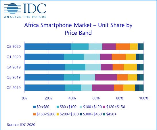 (非洲手机市场各价格段的市场份额,数据来源:IDC)