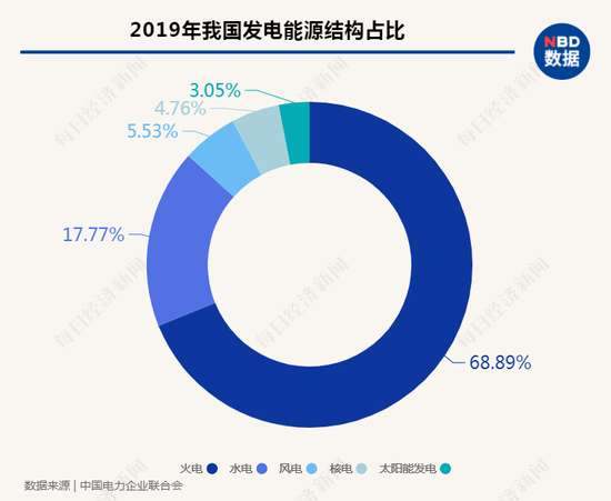 2019年我国火电发电50465亿千瓦时,其间煤电45538亿千瓦时,火电发电占比近七成