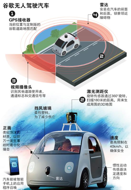 你知道无人驾驶技术都有哪些么?