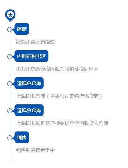 """郑州富士康组装苹果手机在中国内地市场销售流程。图片来自微信公众号""""海关发布""""。"""