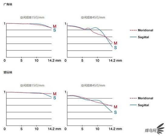 富士XF8-16mm f/2.8镜头MTF曲线