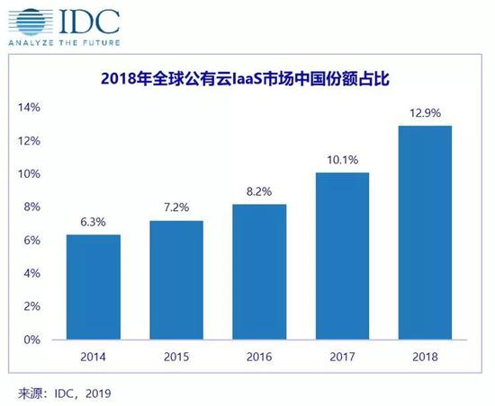 2018年全球十大IaaS服务商:中国占四席 阿里云第三