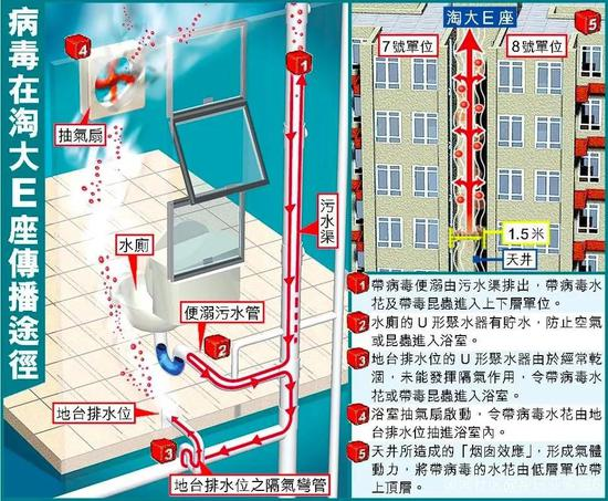 """2003年SARS病毒在香港淘大花园E座传播示意图(其中的""""水花""""为气溶胶)"""