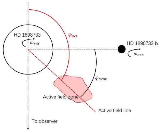图4:系外行星与宿主恒星相互作用示意图,以HD 189733为例。当系外行星和活跃磁场线的夹角φbeat为零时,射电爆发最剧烈。若同时满足活跃磁场线相位φact处于特定值,则这些射电爆发可以被地球上的观测者看到[6]。