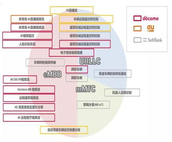 ▲ 日本三大运营商的5G应用场景规划