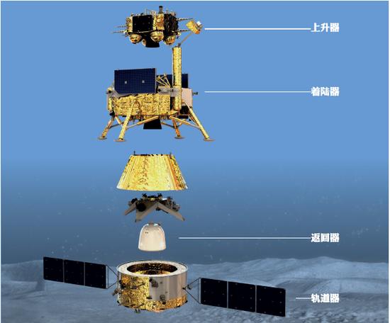 嫦娥五号探测器的四片面。(图片来源:国家航天局)
