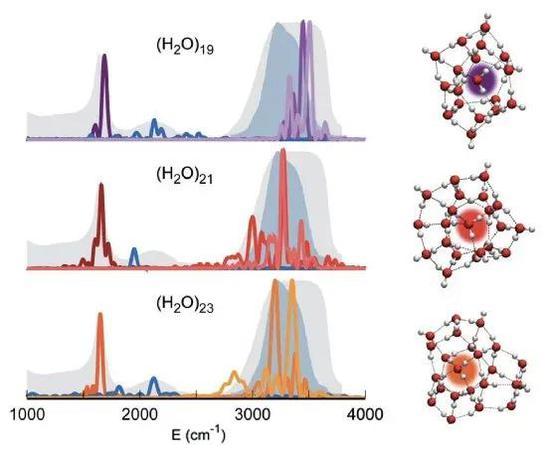 19、21、23个水分子组成的分子团的光谱。其间21个水分子的分子团与一滴水的光谱(深蓝色暗影)根柢符合。 来自论文