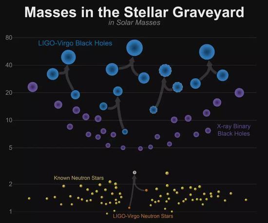至今已经观测到5次双黑洞碰撞(其中一次未完全确认)和一次双中子星的碰撞事件。图片来源:LIGO