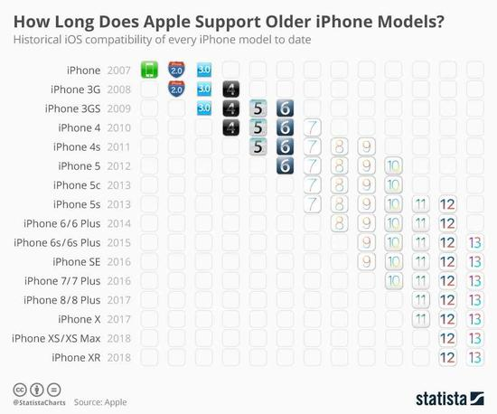 自 iPhone 4S 以来,iPhone 的系统支持时间都很长,数据来自 Statista
