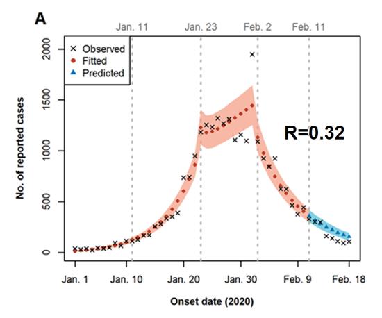图十五:武汉集中隔离后的R值估计及值及感染人数预测