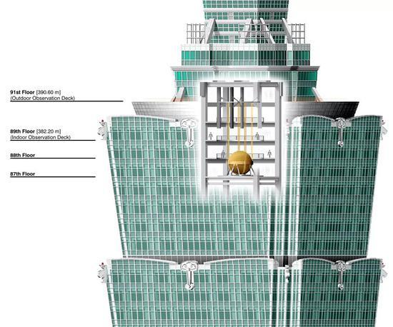 阻尼器在台北101大楼中的位置 | 图源:Wikipedia