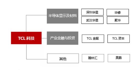 剥离终端、变更名称,8个月4笔并购,乌龙指 面板巨头TCL的隐忧!