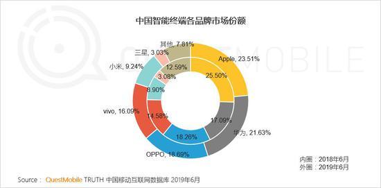 中国移动互联网2019半年大报告-CNMOAD 中文移动营销资讯 22