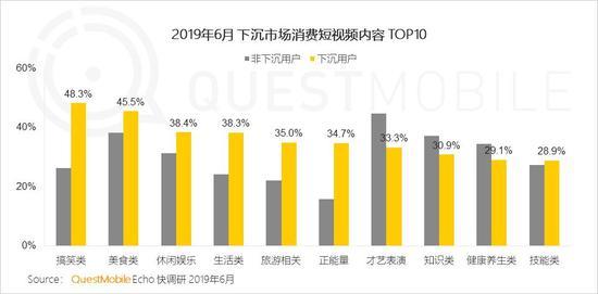 中国移动互联网2019半年大报告-CNMOAD 中文移动营销资讯 31