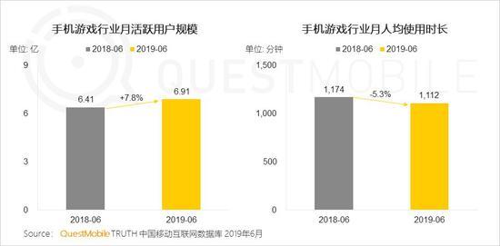 中国移动互联网2019半年大报告-CNMOAD 中文移动营销资讯 69