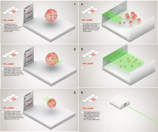 """○激光的原理。原子有一系列分立的能级,激发态原子跃迁到较高能级;特定频率的光子和激发态原子彼此效果;激发态的原子跃迁到较低的能量状况,并发射出与入射光子完全相同的一个光子;激光中的激发态原子被置于双面镜子之间,由于镜子的反射效果,之前发射的光子会导致""""受激辐射""""接连不断地发作;终究,一切的光子都是完全相同的,它们能量相同因此色彩相同,而且指向同一个方向。  图片来历:Jubobroff"""